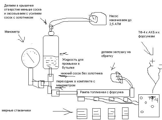 Подробная схема для самостоятельного изготовления Стенда промывки форсунок.  Следующий этап диагностики это...